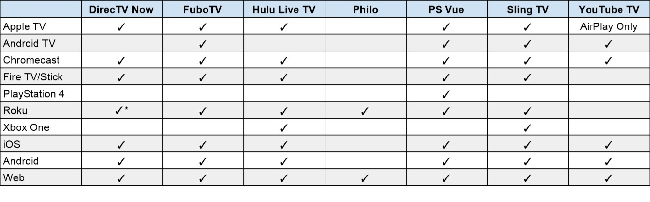 streaming Device Options